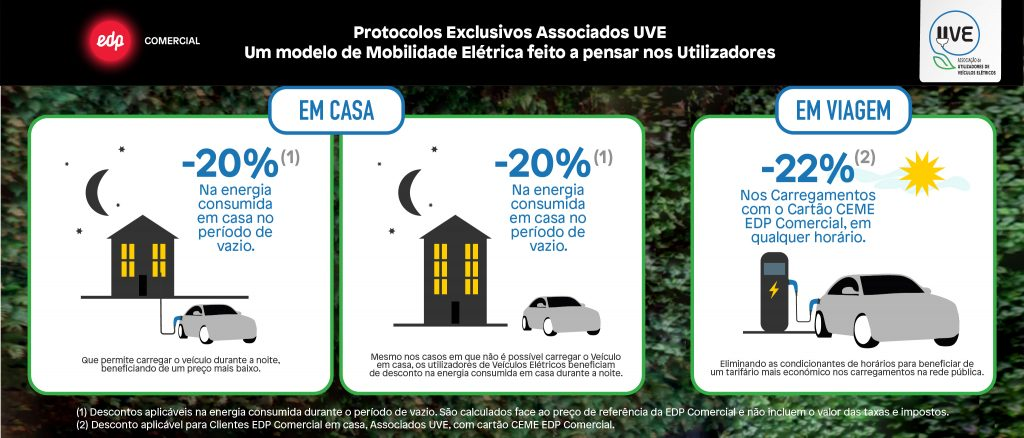 Protocolos UVE